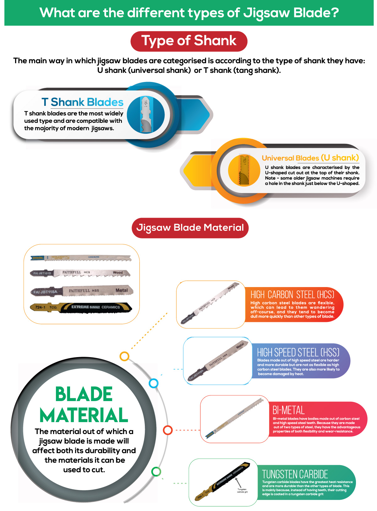 Jigsaw Blade Types
